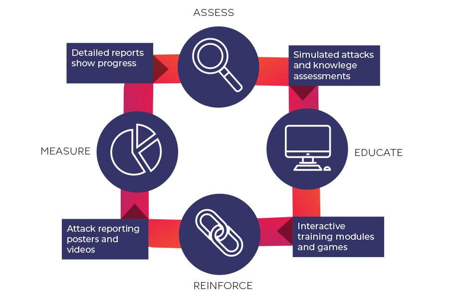 Cyber_assess_educate_reinforce_measure