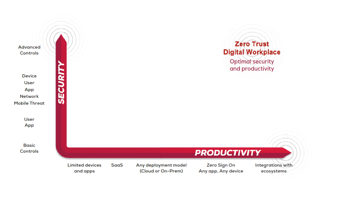 Zero_Trust_Security_Productivity