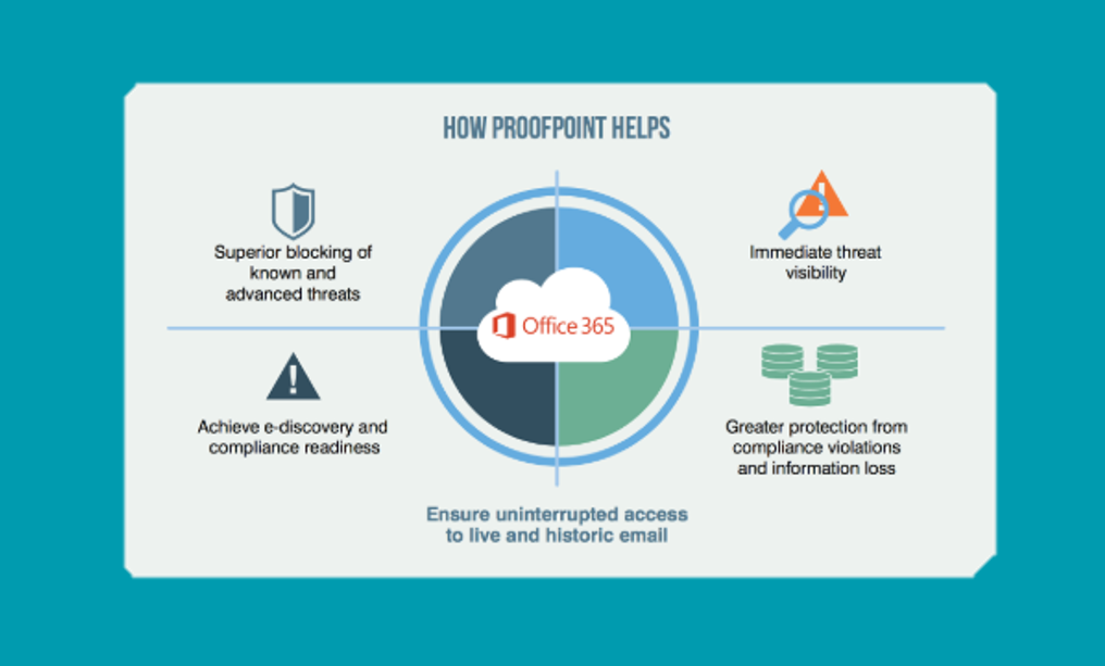 Proofpoint_Office365