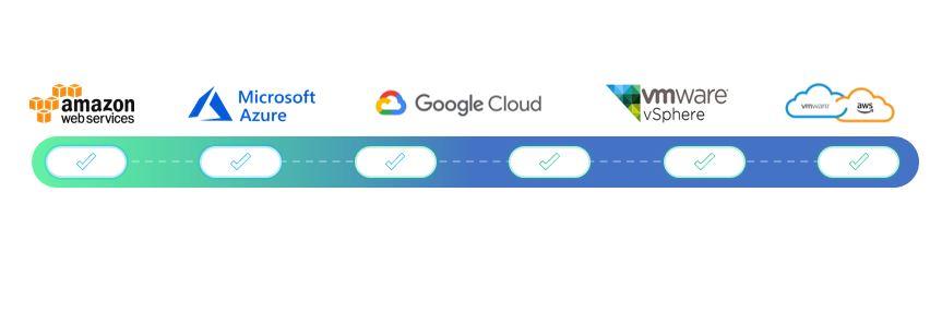 CloudKnox_AWS_AZURE_GCP_VMware